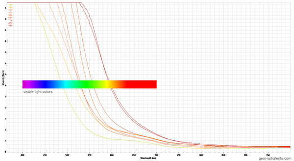 sphalerite optic absorption spectra